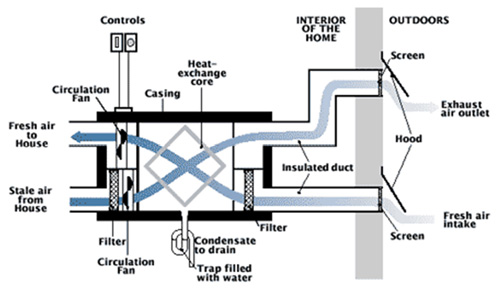 Energy Recovery Ventilator diagram